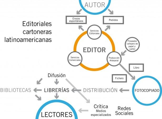Cadena de las editoriales cartoneras latinoamericanas.