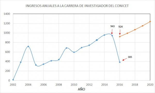 Cantidad de ingresos a Carrera de investigador en CONICET. Fuente: www.conicet.gov.ar